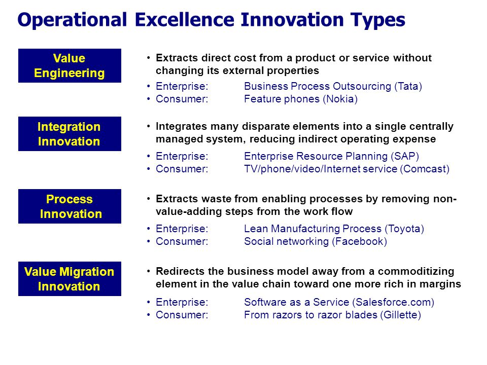 Operational Excellence Innovation Types