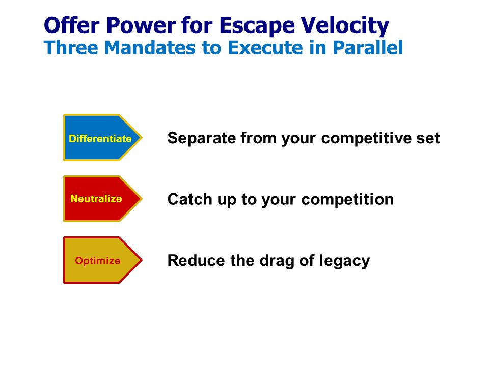 Offer Power for Escape Velocity Three Mandates to Execute in Parallel