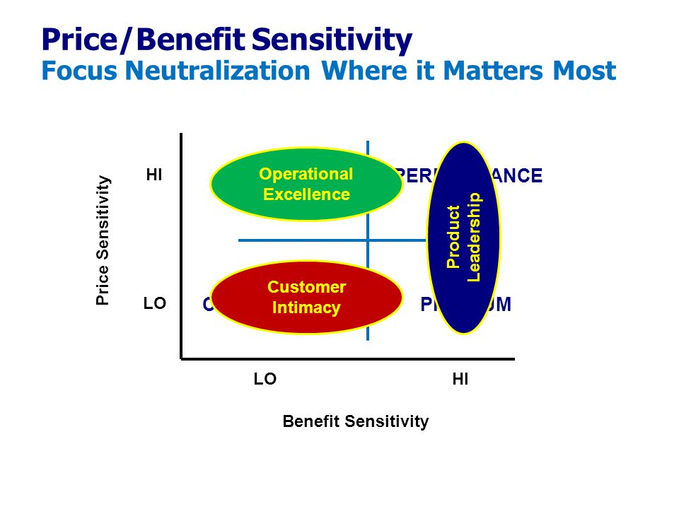 Price/Benefit Sensitivity Focus Neutralization Where it Matters Most
