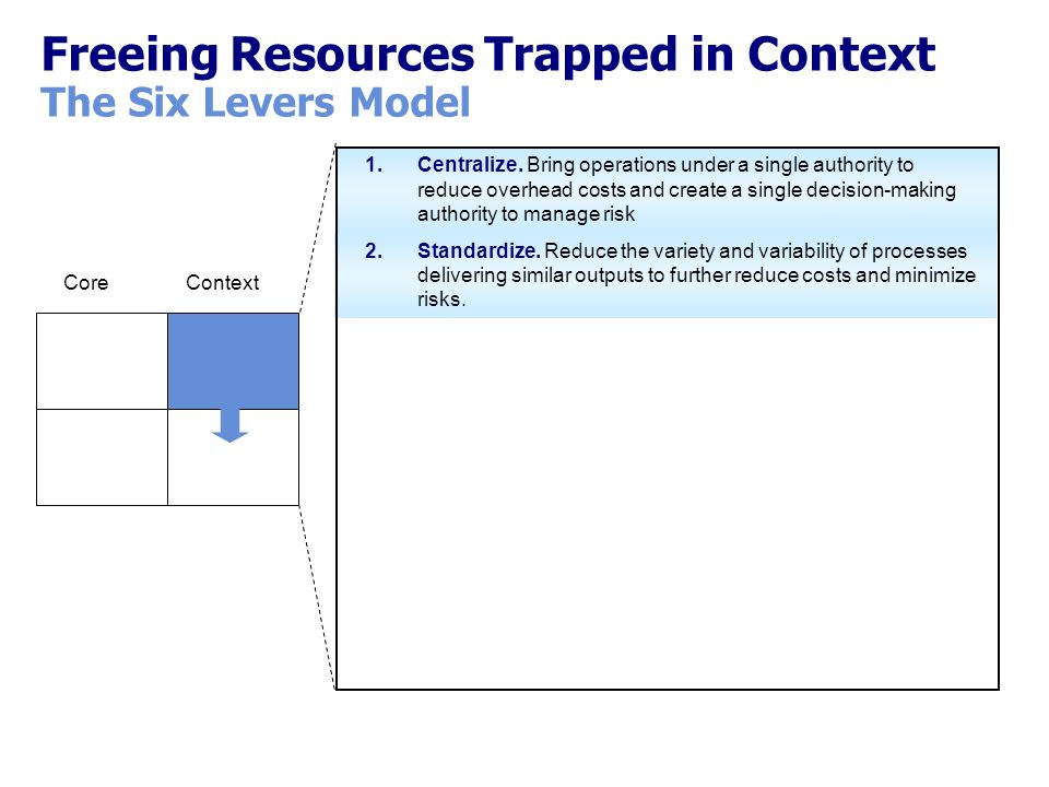 Freeing Resources Trapped in Context The Six Levers Model