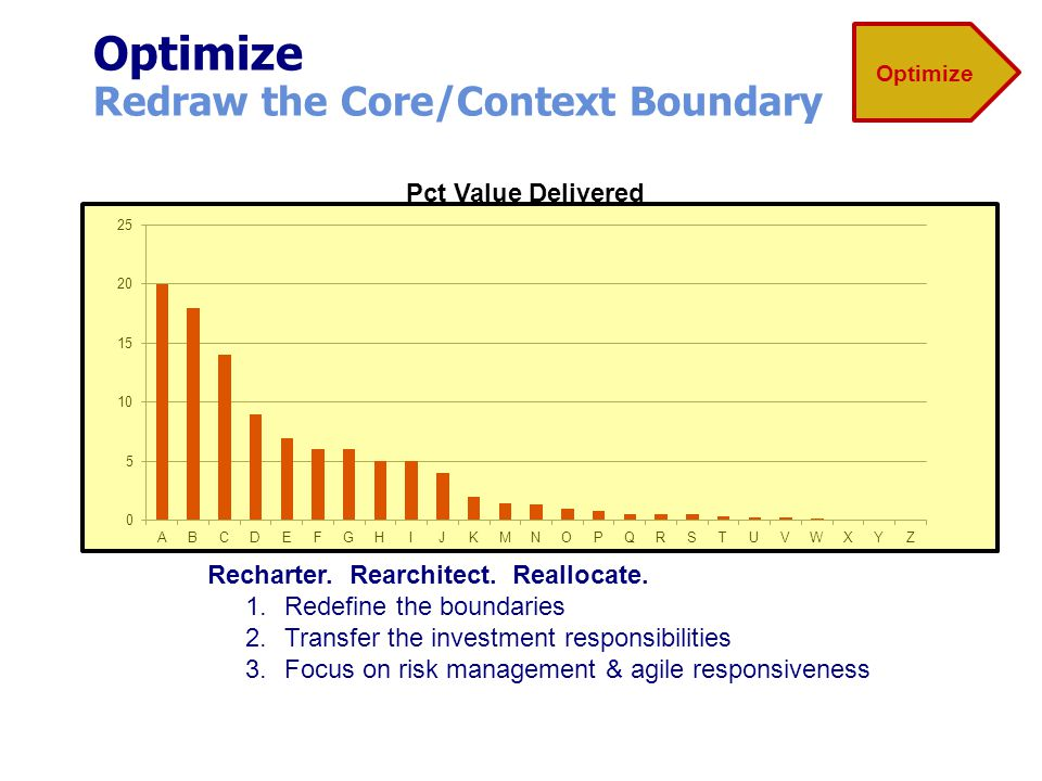 Optimize Redraw the Core/Context Boundary