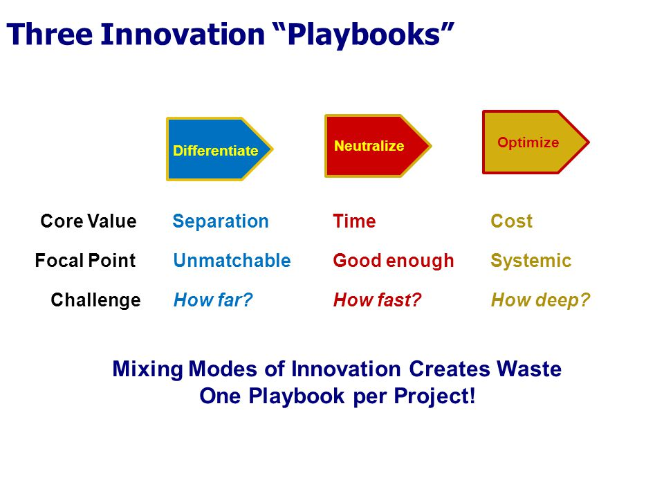 Three Innovation Playbooks
