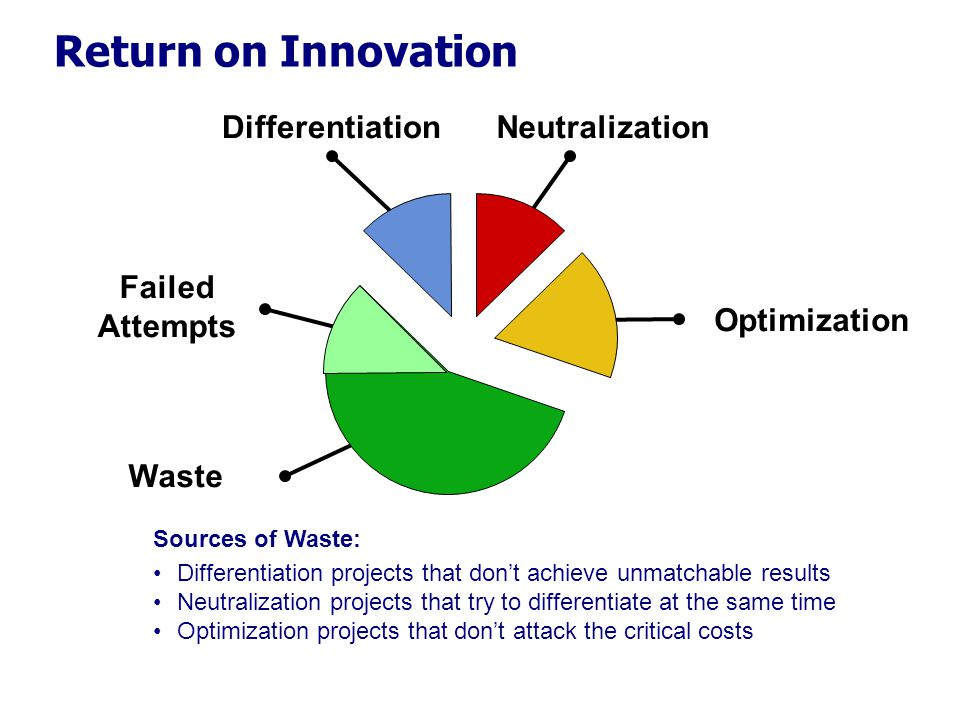 Return on Innovation Differentiation Neutralization Failed Attempts