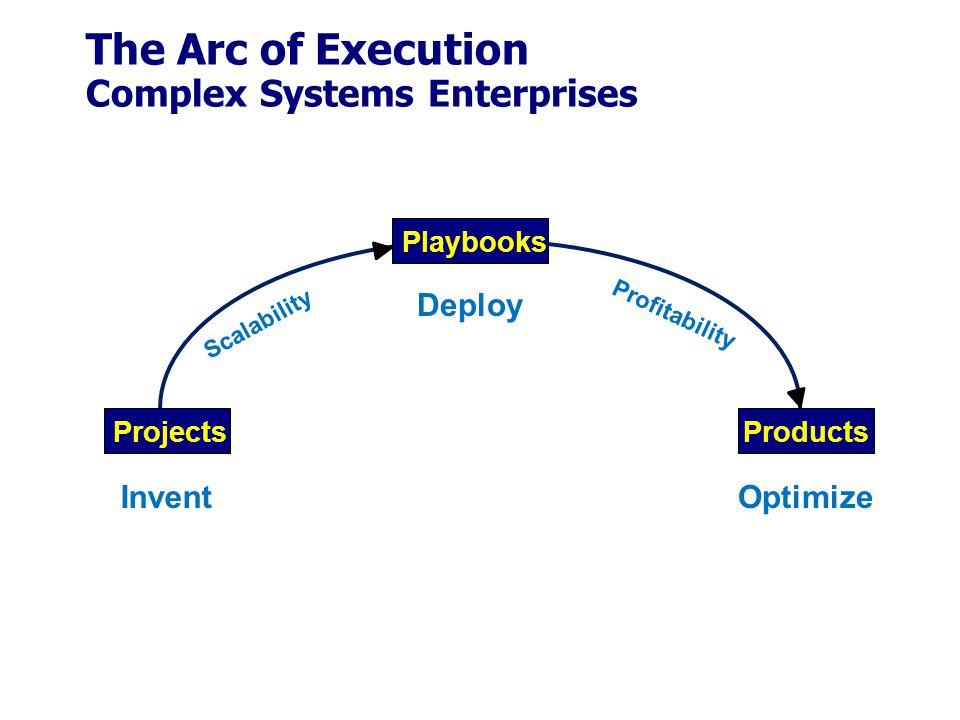 The Arc of Execution Complex Systems Enterprises