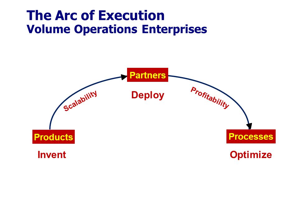The Arc of Execution Volume Operations Enterprises