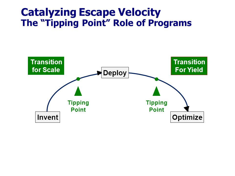 Catalyzing Escape Velocity The Tipping Point Role of Programs