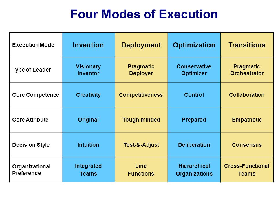 Four Modes of Execution