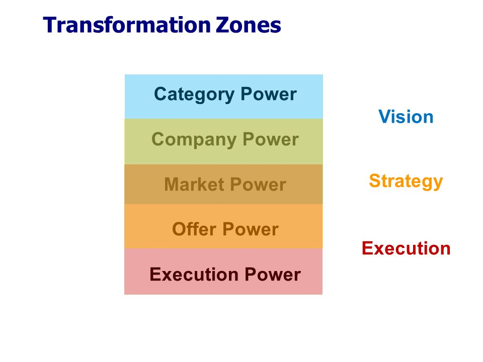 Transformation Zones Category Power Company Power Market Power