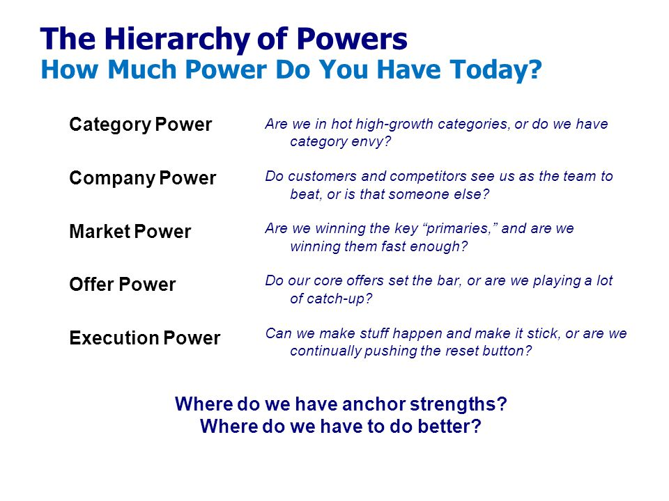 The Hierarchy of Powers How Much Power Do You Have Today