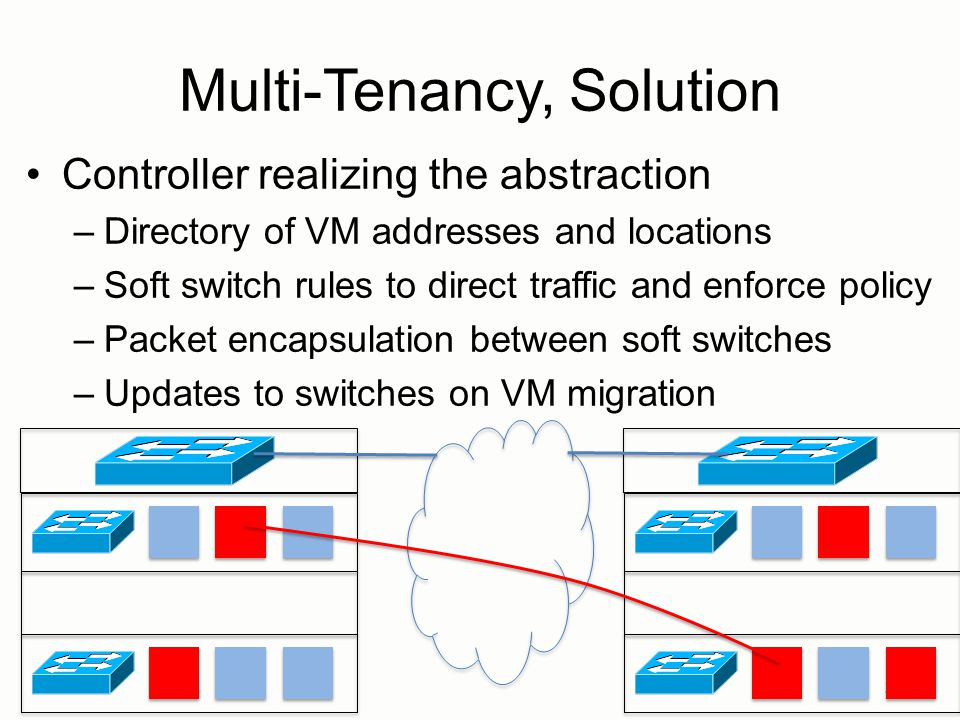 Multi-Tenancy, Solution