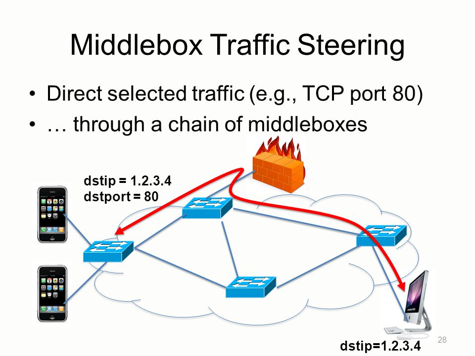 Middlebox Traffic Steering