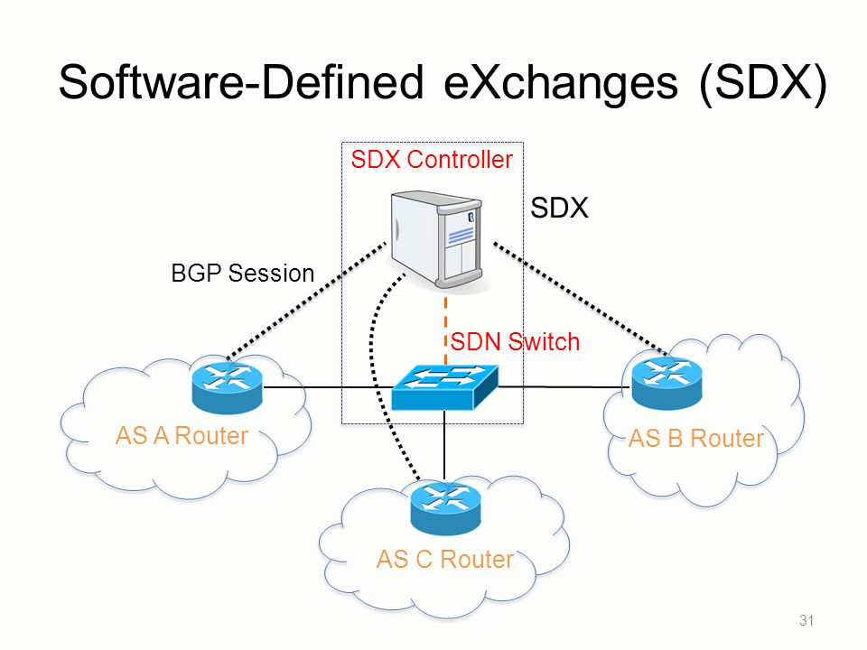 Software-Defined eXchanges (SDX)