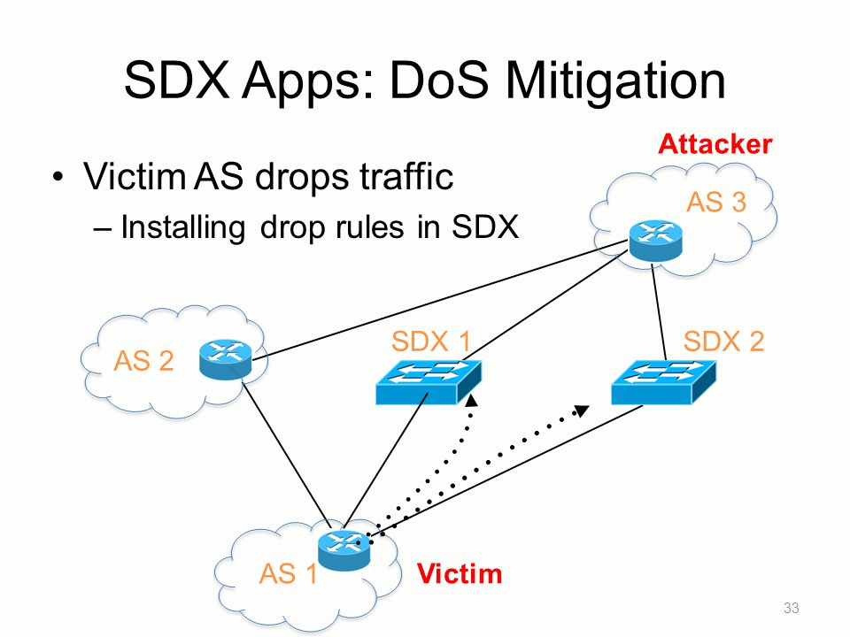 SDX Apps: DoS Mitigation