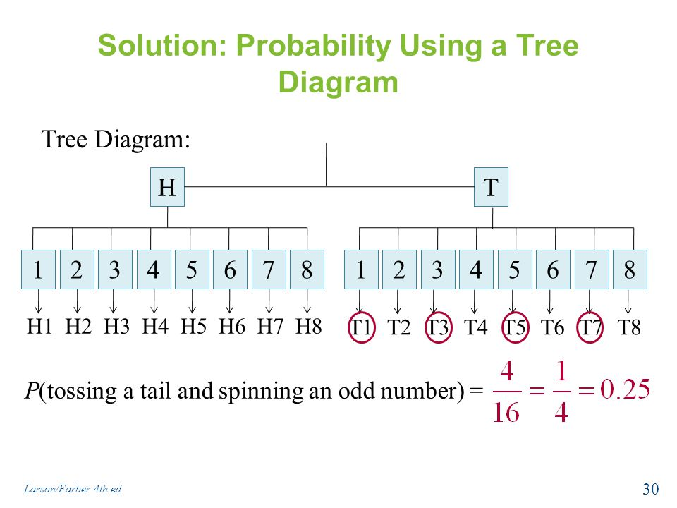 Solution: Probability Using a Tree Diagram