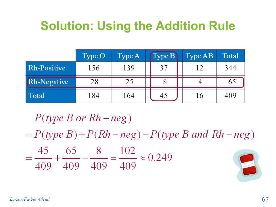 Solution: Using the Addition Rule