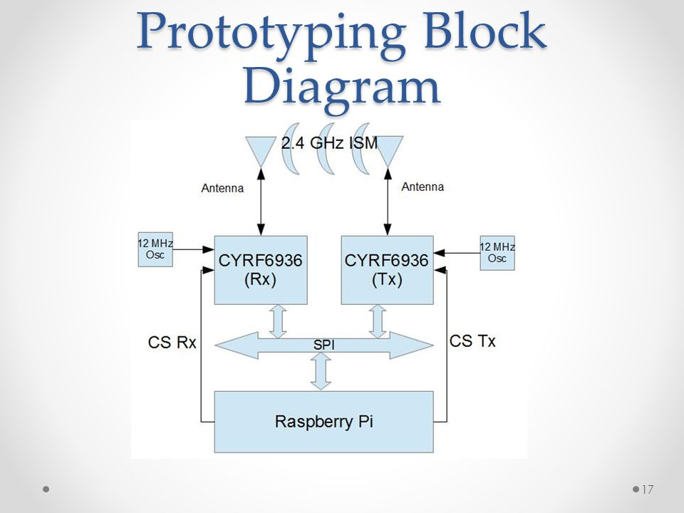 Prototyping Block Diagram