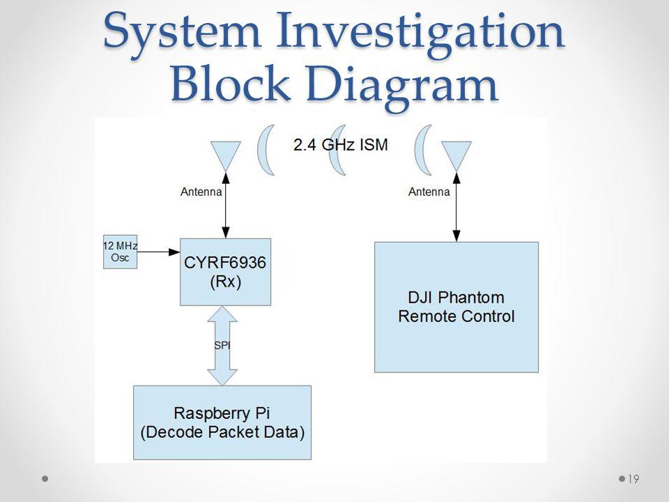 System Investigation Block Diagram