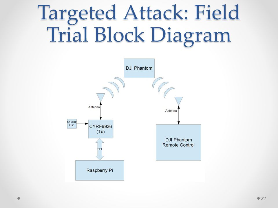 Targeted Attack: Field Trial Block Diagram