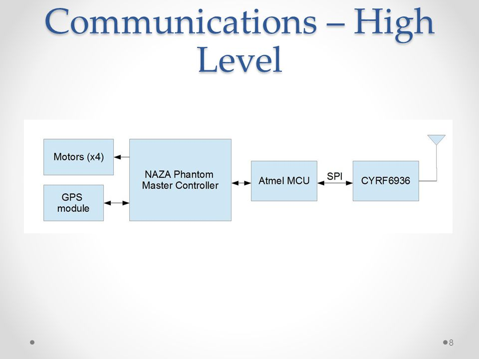 Communications – High Level