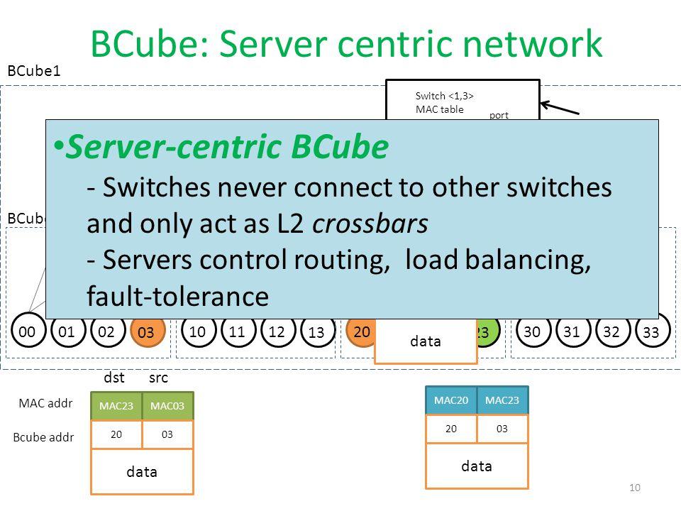 BCube: Server centric network