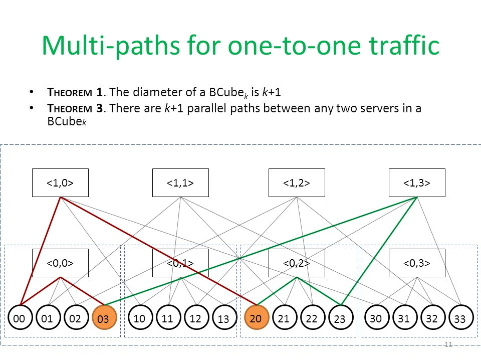Multi-paths for one-to-one traffic