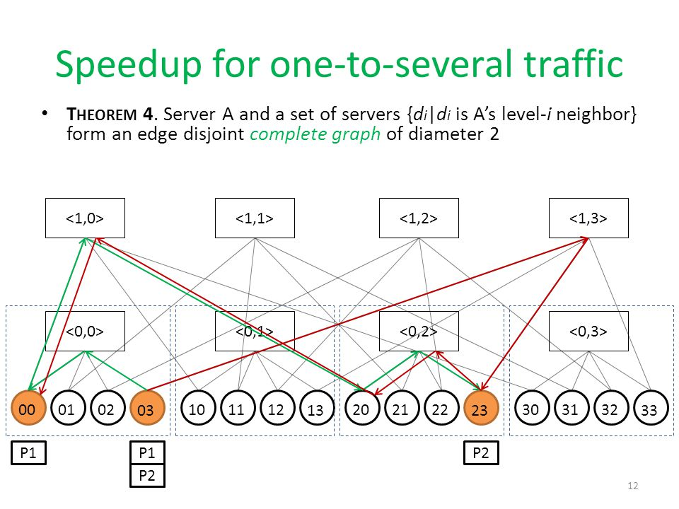 Speedup for one-to-several traffic