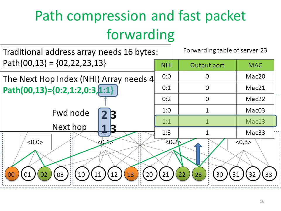 Path compression and fast packet forwarding