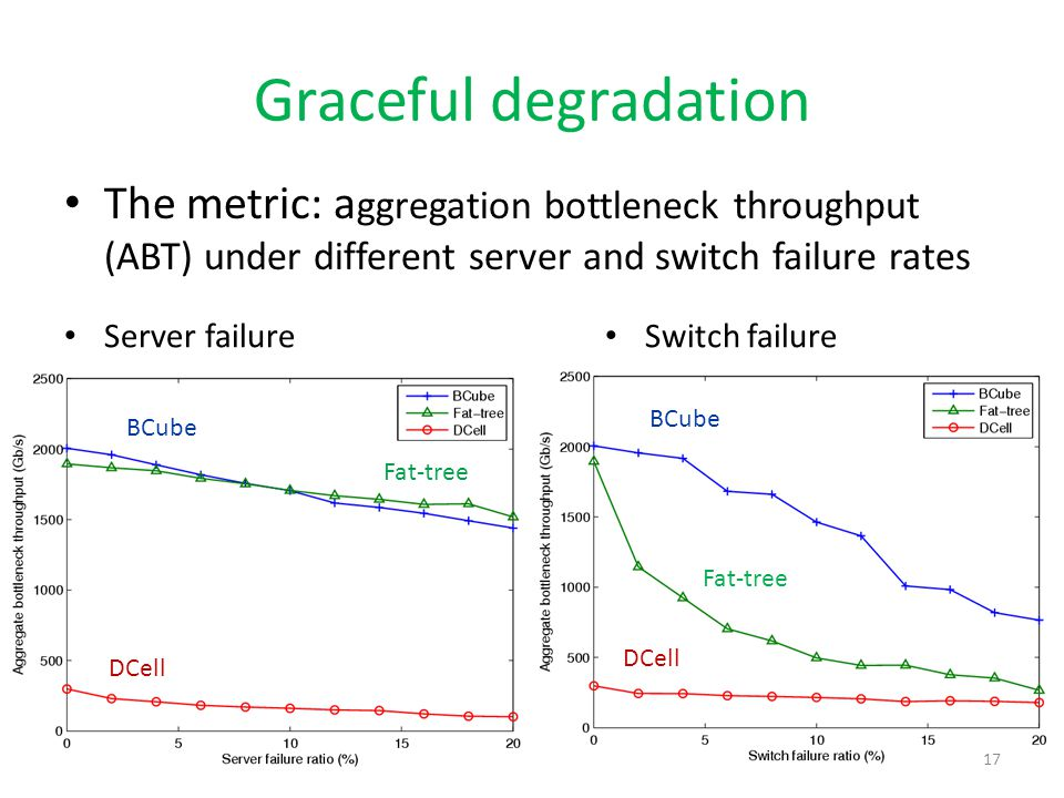 Graceful degradation The metric: aggregation bottleneck throughput (ABT) under different server and switch failure rates.