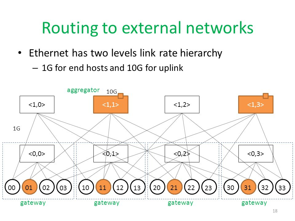 Routing to external networks