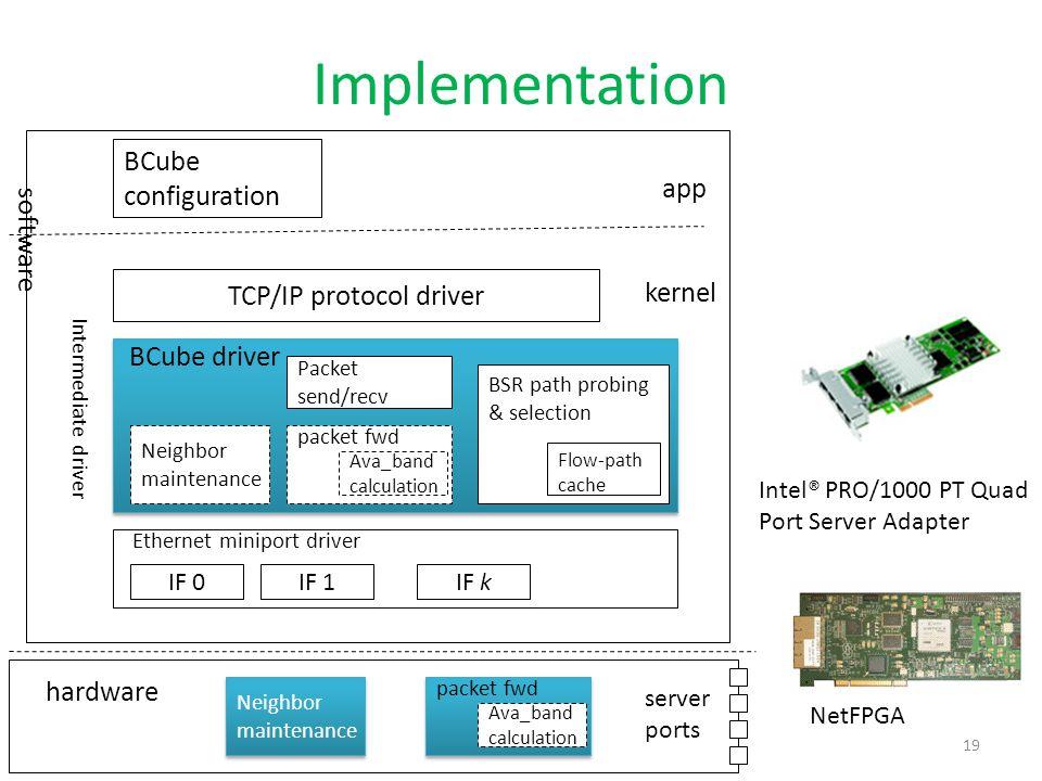 TCP/IP protocol driver