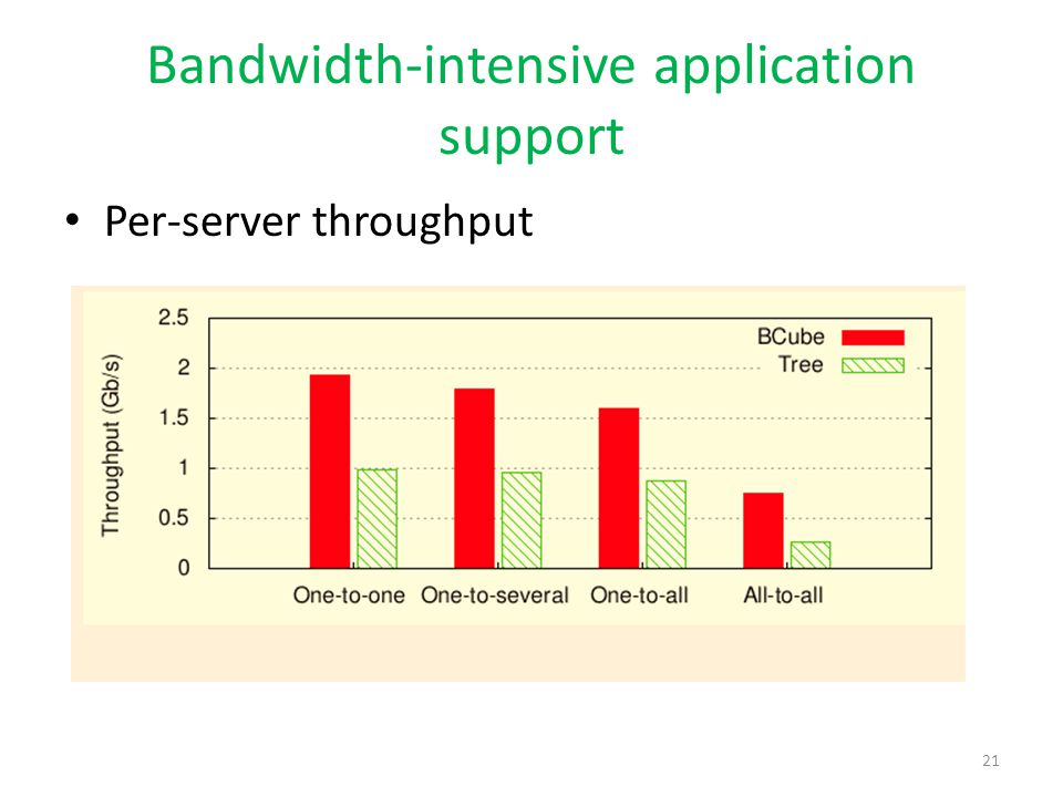 Bandwidth-intensive application support