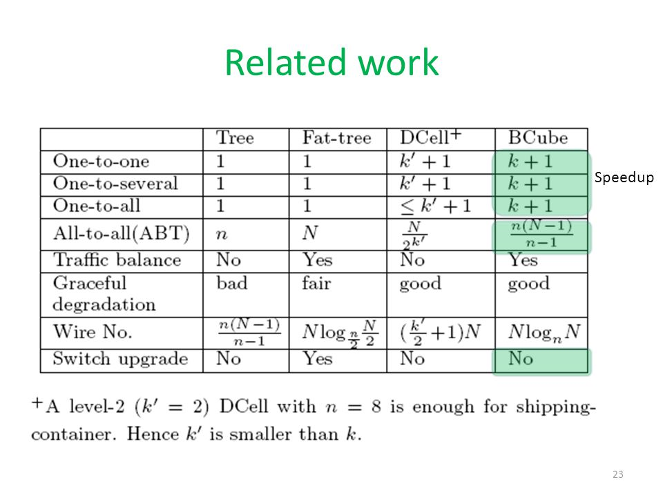 Related work Speedup