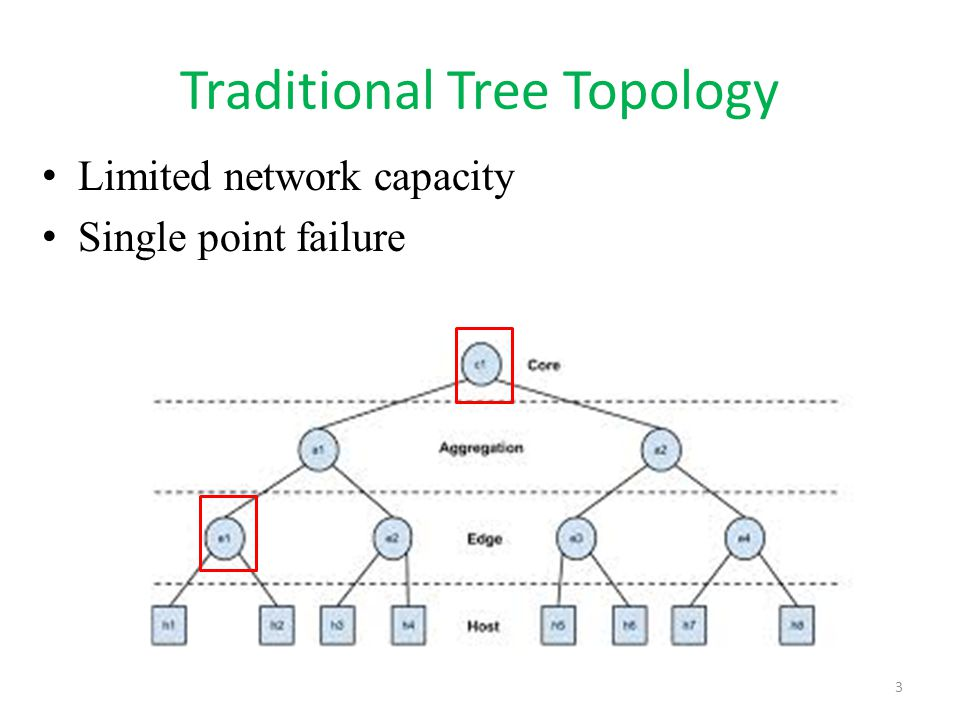 Traditional Tree Topology