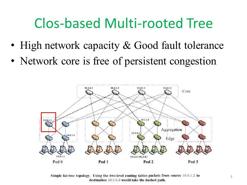 Clos-based Multi-rooted Tree
