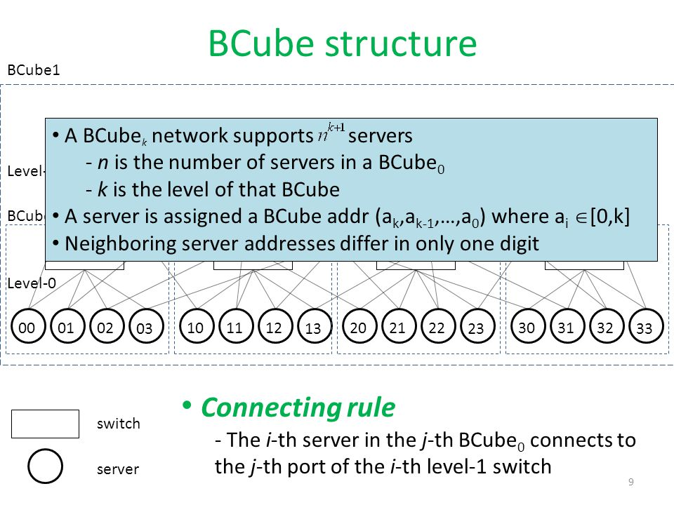 BCube structure Connecting rule A BCubek network supports servers