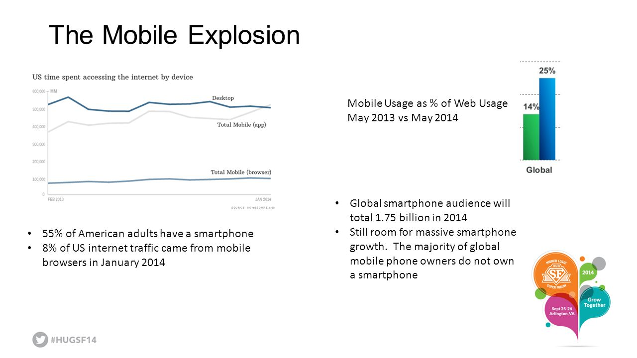The Mobile Explosion Mobile Usage as % of Web Usage