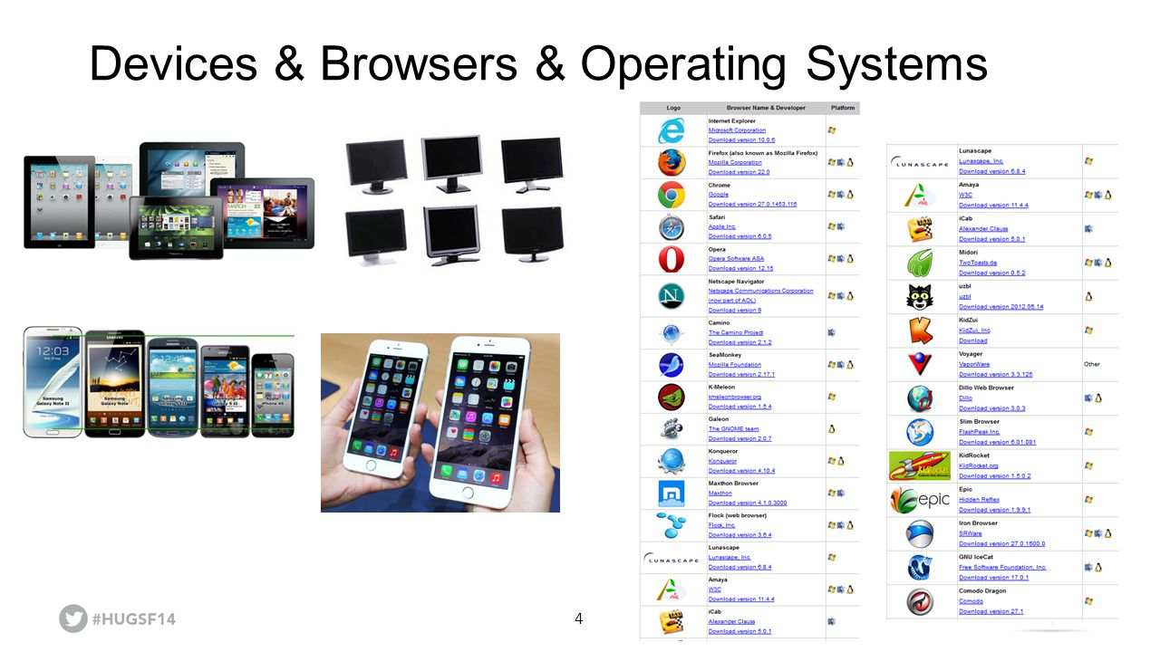 Devices & Browsers & Operating Systems