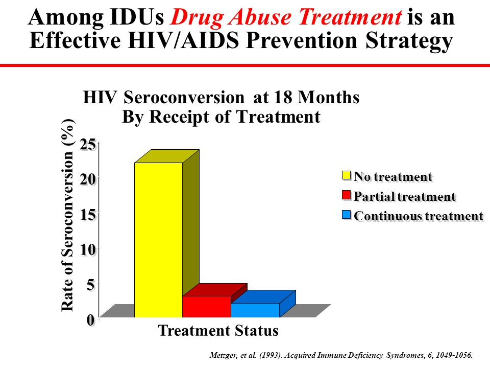 HIV Seroconversion at 18 Months By Receipt of Treatment