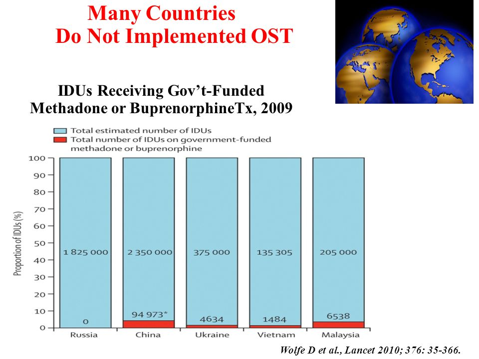 IDUs Receiving Gov't-Funded Methadone or BuprenorphineTx, 2009