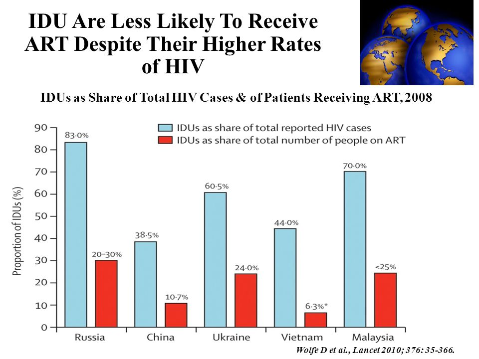 IDU Are Less Likely To Receive ART Despite Their Higher Rates of HIV