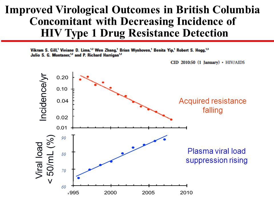 Improved Virological Outcomes in British Columbia