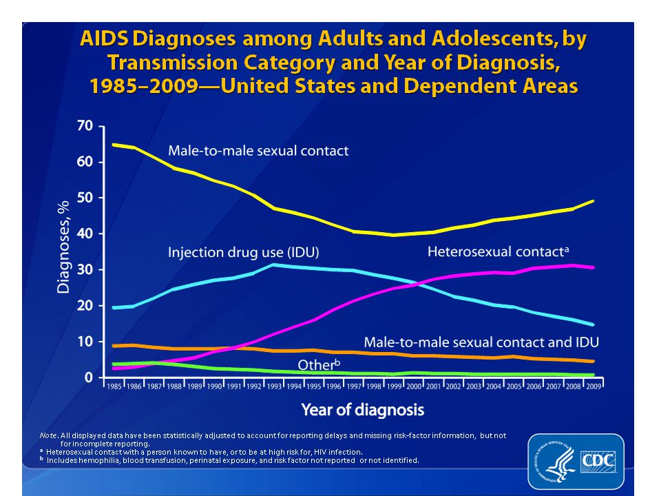 The distribution of AIDS diagnoses by transmission category has shifted since the beginning of the epidemic. In 1985, male-to-male sexual contact accounted for an estimated 65% of all AIDS diagnoses; this proportion reached its lowest point in 1999 at 40% of diagnoses. Since then, the percentage of AIDS diagnoses attributed to male-to-male sexual contact has increased and in 2009 this transmission category accounted for 49% of all AIDS diagnoses.