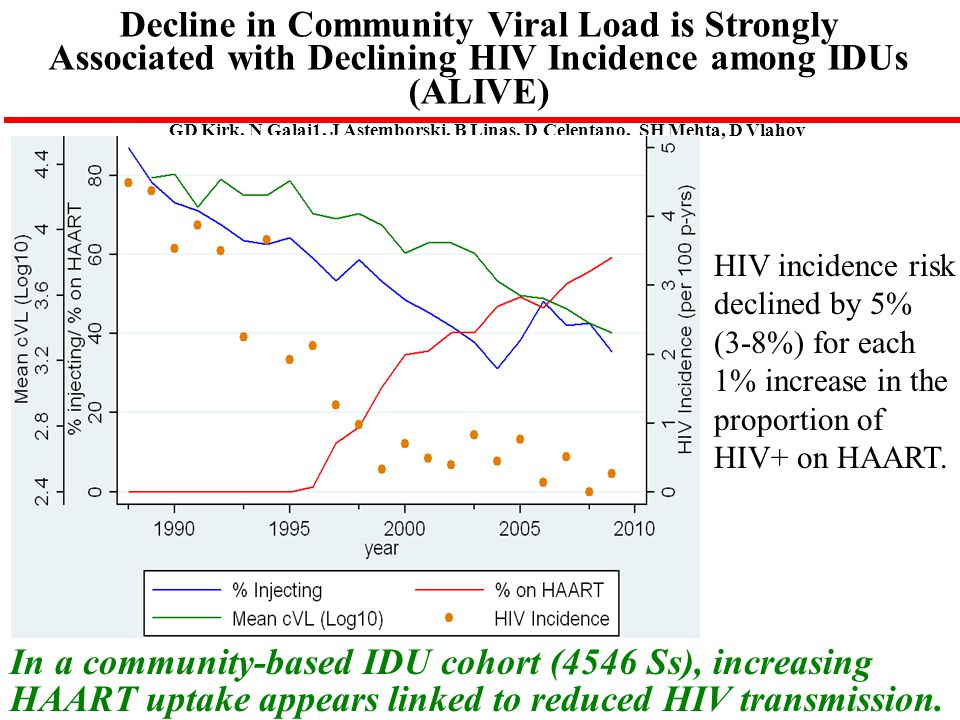 Decline in Community Viral Load is Strongly Associated with Declining HIV Incidence among IDUs (ALIVE)