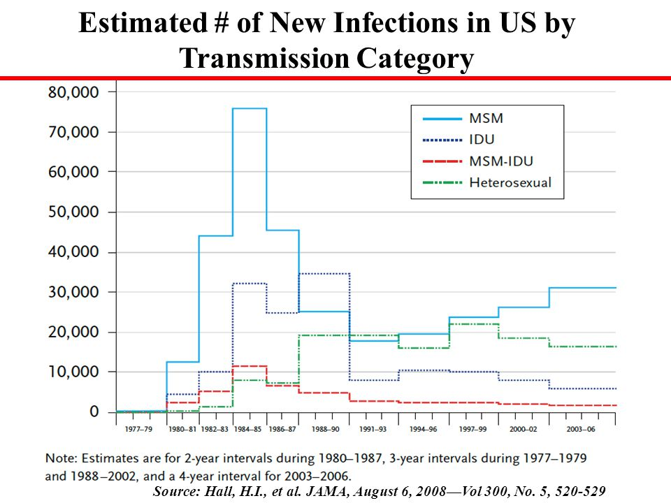 Estimated # of New Infections in US by Transmission Category