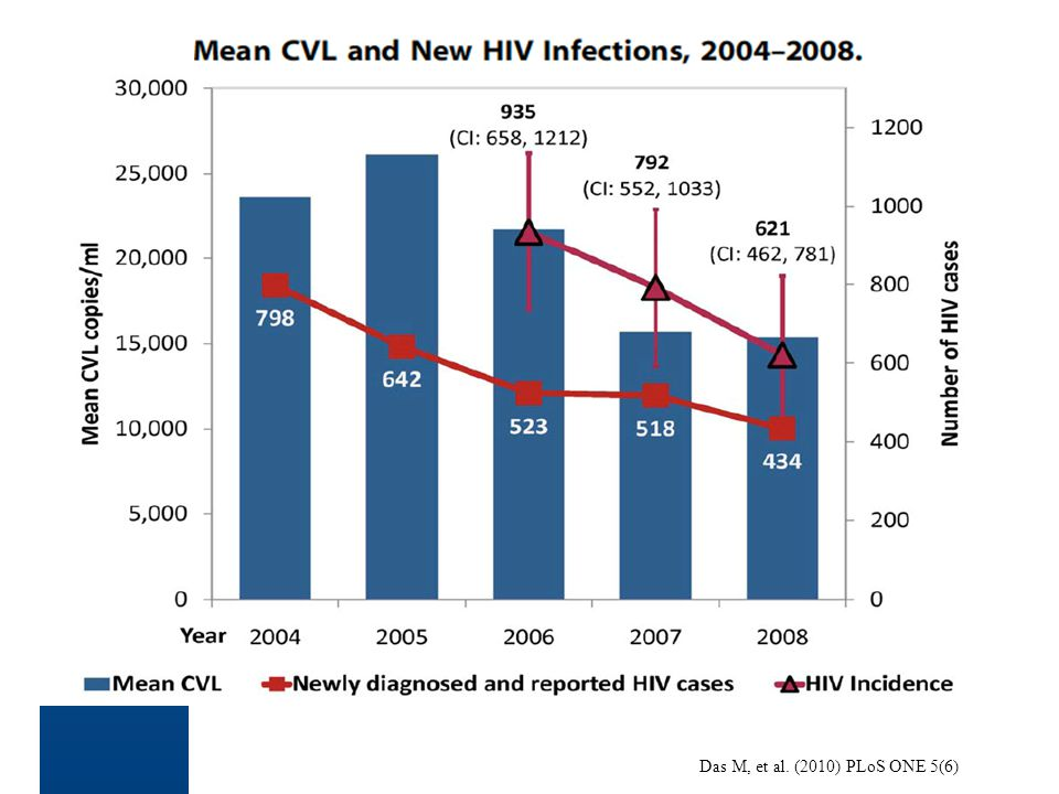 Mean CVL and New HIV Infections, 2004–2008