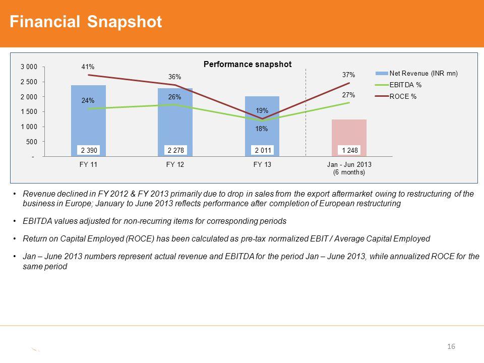 Financial Snapshot Performance snapshot