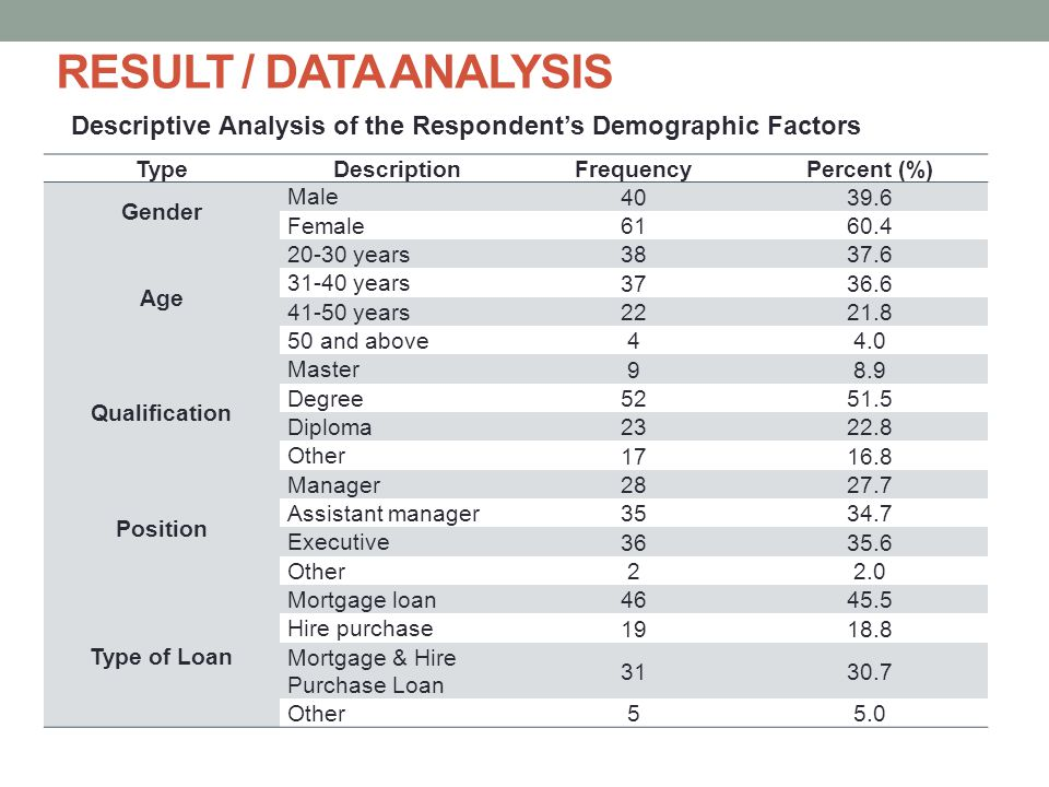 RESULT / DATA ANALYSIS Descriptive Analysis of the Respondent's Demographic Factors. Type. Description.