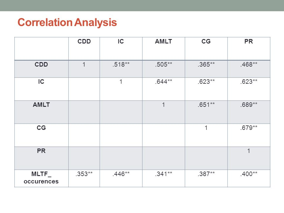 Correlation Analysis CDD IC AMLT CG PR 1 .518** .505** .365** .468**