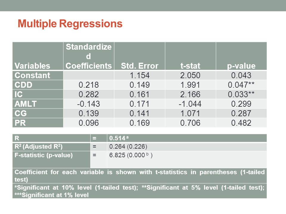 Standardized Coefficients
