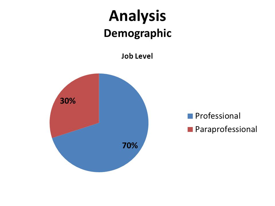 Analysis Demographic